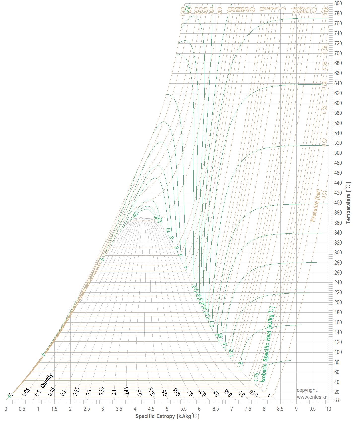 Heavy Water T-s Diagram